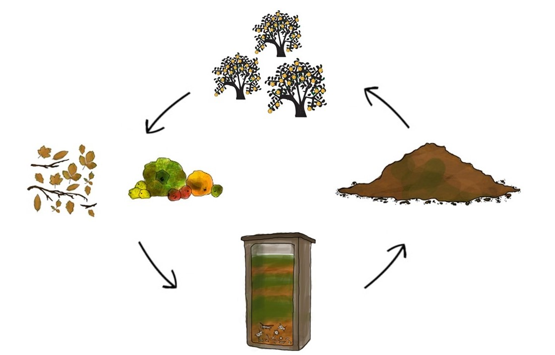Umgang mit Abfällen