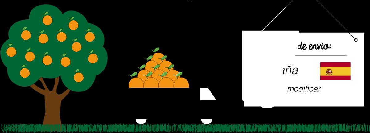 Costes logísticos