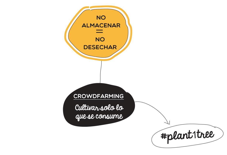 No almacenar = no desechar, Crowdfarming cultivar solo lo que se come, #plant1tree