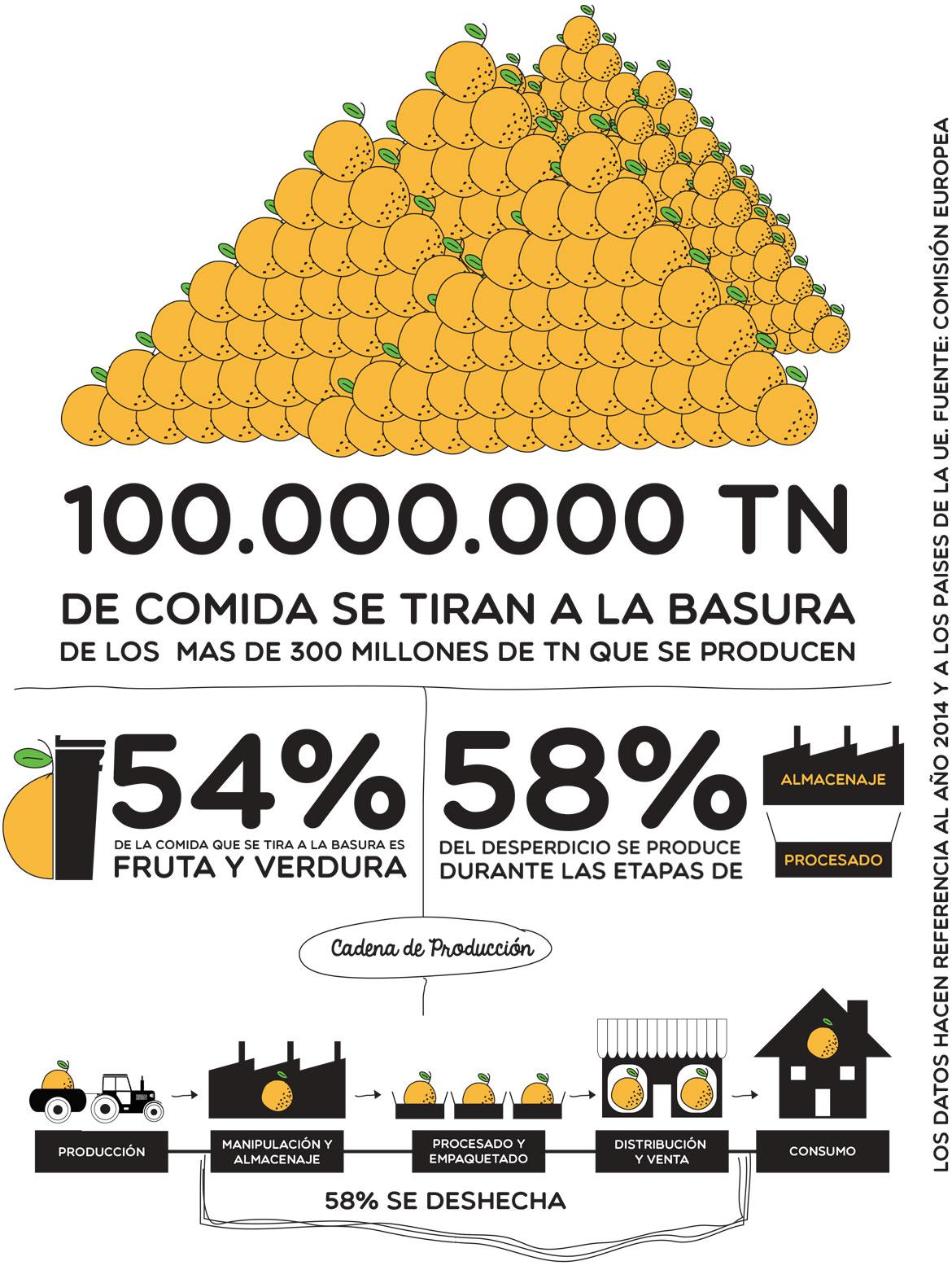 100.000.000 TN de comida se tiran a la basura de los mas de 300 millones de TN de se producen, 54% de la comida que se tira a la basura es fruta y verdura, 58% del desperdicio se produce durante las etapas de almacenaje y procesado.